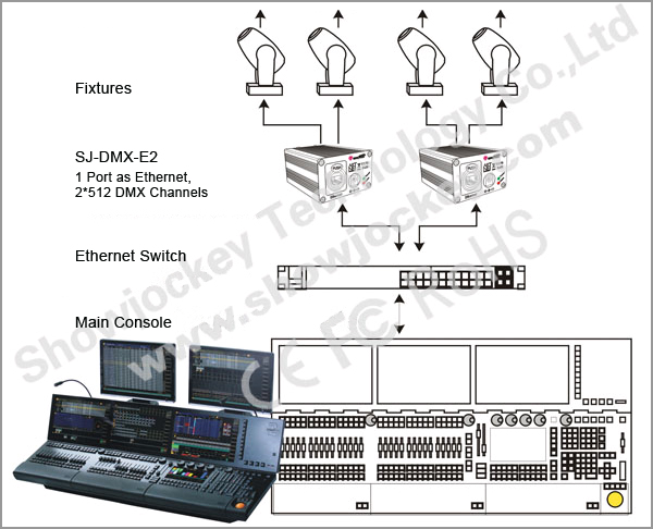 dmx over ethernet artnet led controller,led dimmer,node ... dmx ethernet wiring diagram dmx connector wiring diagram
