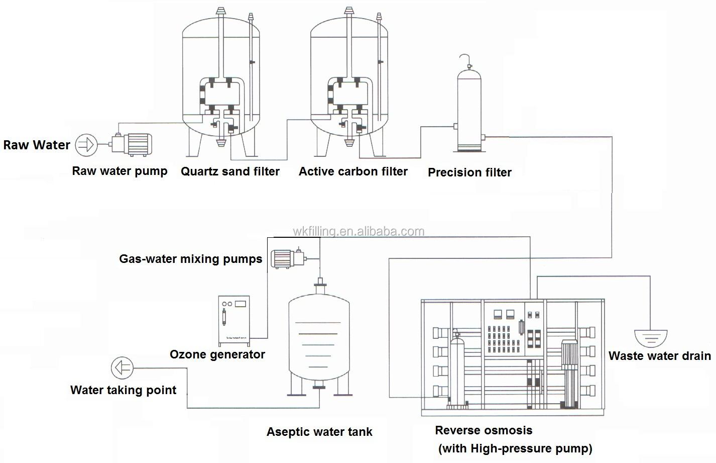 new price ro water filter    reverse osmosis water