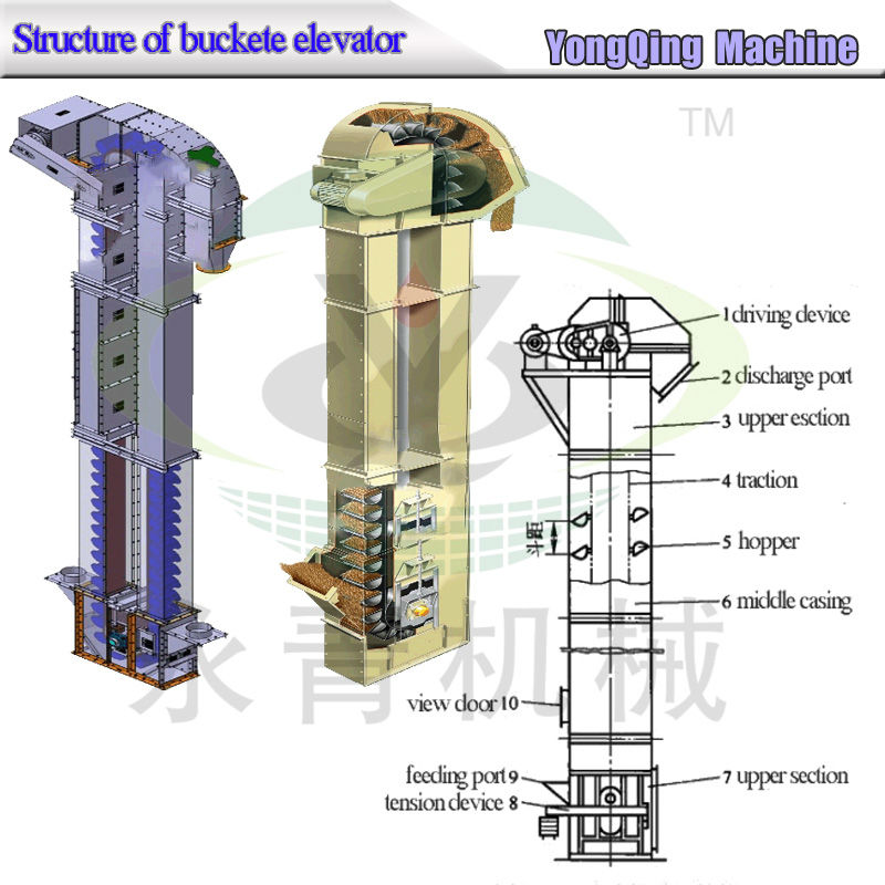 New Type Rice Mill Bucket Elevator From Yongqing Buy