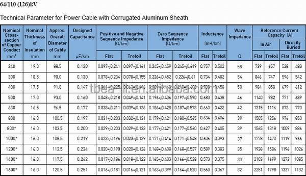 110kv hv xlpe sta pe cables el ctricos 1 500mm2 buy - Cable electrico exterior ...