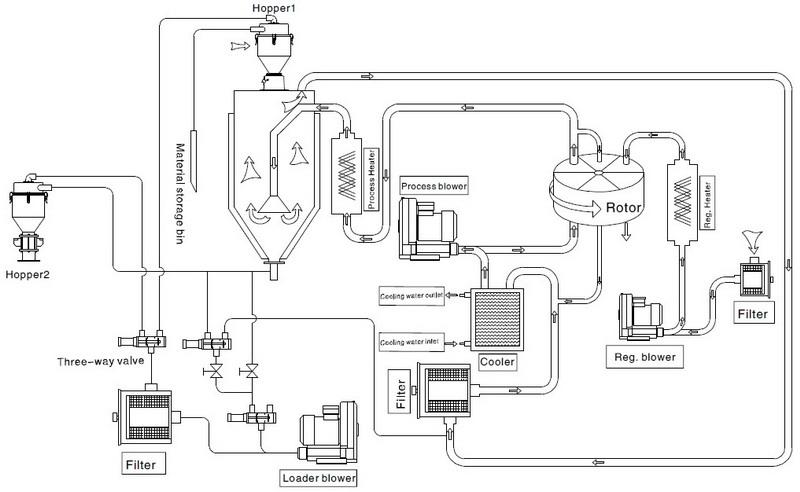 hot china sell dehumidifying hopper dryer