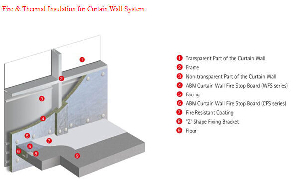 Thermal insulating rockwool board for curtain wall buy for Rockwool fire rating