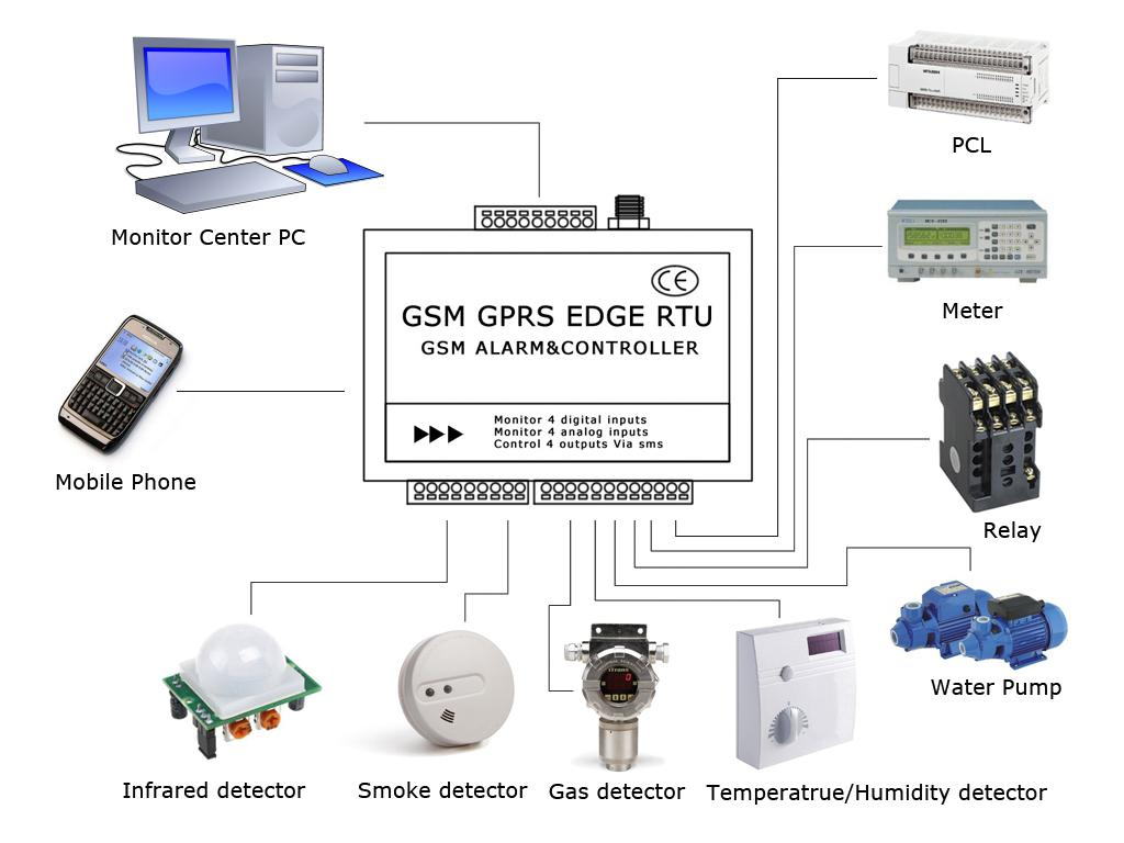 Gsm Gprs Wireless Temperature Monitoring System Automatic