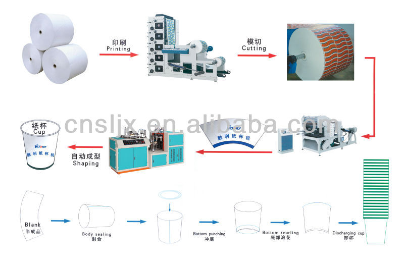 CE Standard Automatic High Speed Paper Cup Machine,paper cup manufacturing machine