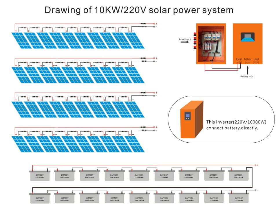 Residential Homes Use Off-grid 10kw Whole House Solar Power System ...