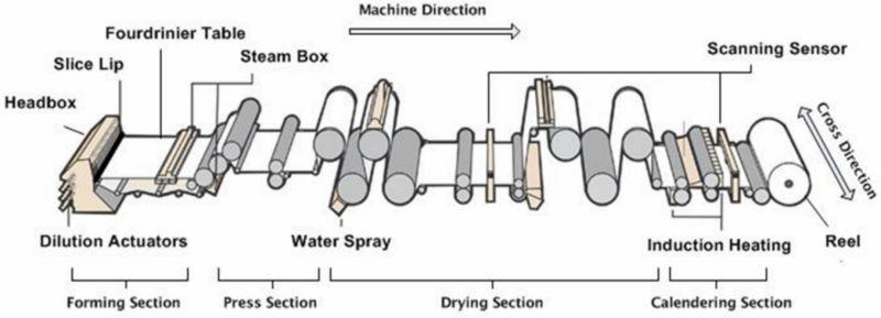 paper machine diagram