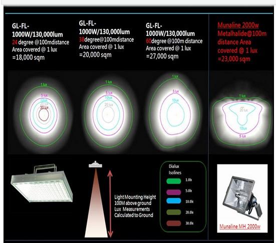Vr Ar 400w /800w /11000w/200w Led Spot Light For Football Stadium ...