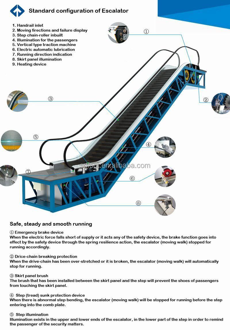 Precision Escalator  Escalator Parts  Escalator Cleaning