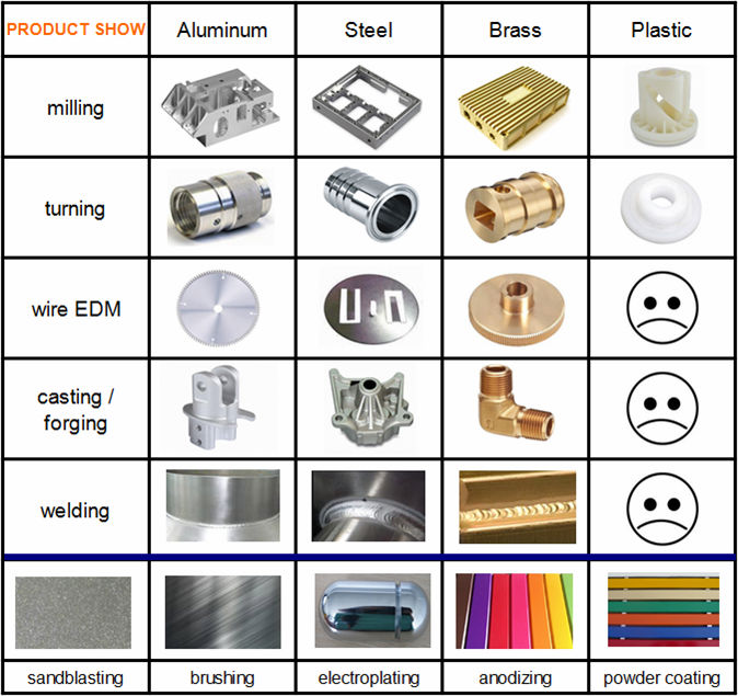 China Supplier Cnc Milling Lathe Machining Electric Motor Parts ...