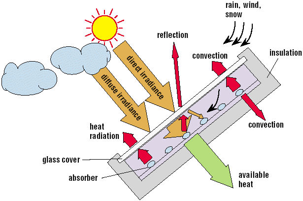 working principle of solar air conditioner pdf