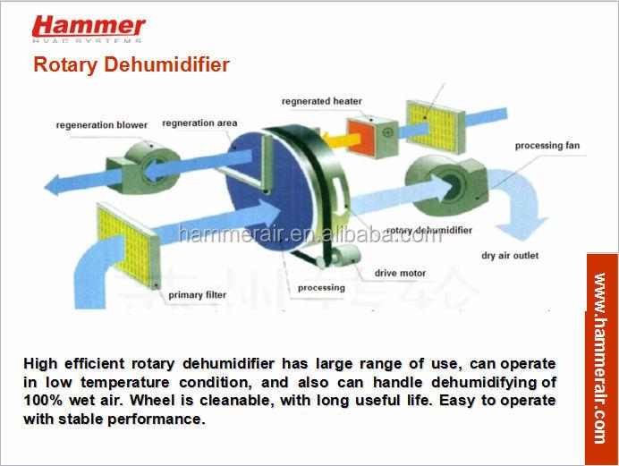 AHU rotary dehumiditifier.jpg