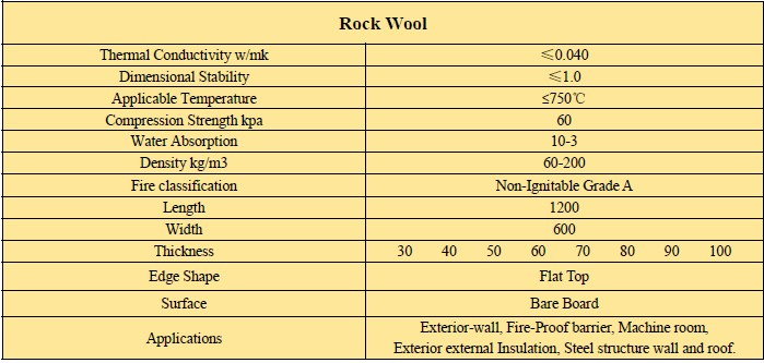 90kg m3 rock wool blanket roll with wire mesh buy 90kg for Rockwool sound insulation