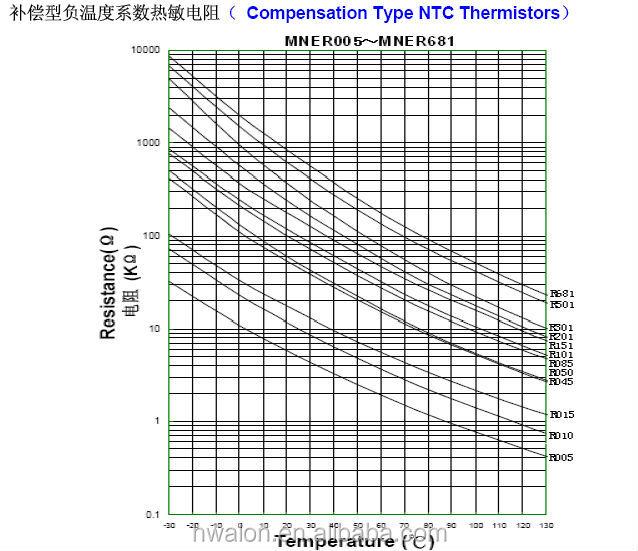 Ntc chip thermistor 1k 10k 47k negative temperature for 10k ntc table