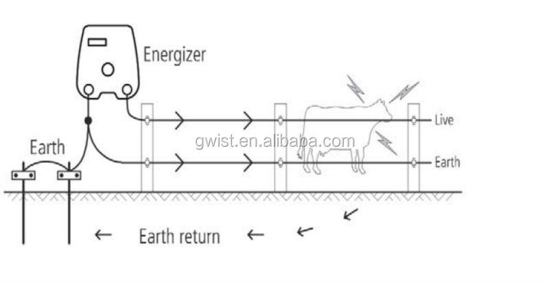2j 10km solar powered farm electric fence dual powered ac