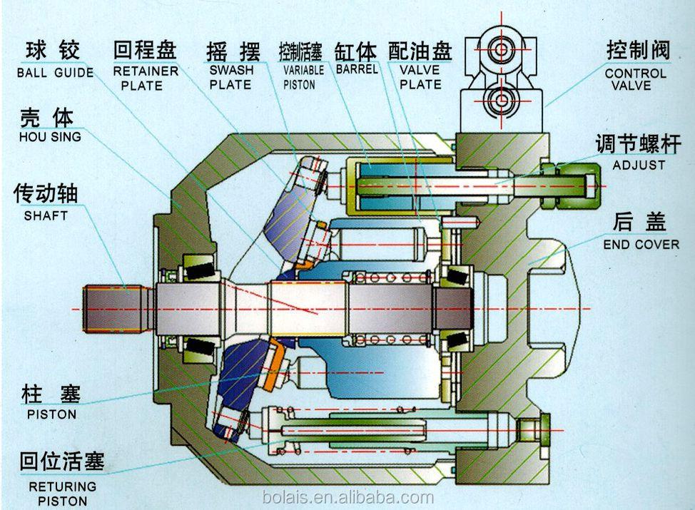 rexroth a10v variable hydraulic pump