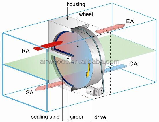 Energy Heat Recovery Wheel : Efficiency eurovent certificated thermal wheel buy