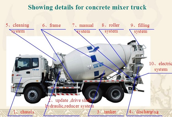 Parts Of A Cement Mixer : Cubic meters concrete mixer truck with mixing drum buy