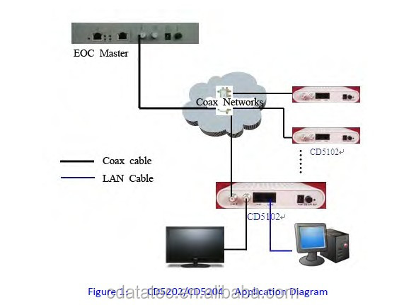 Cable EOC Slave Modem with Data over Coax