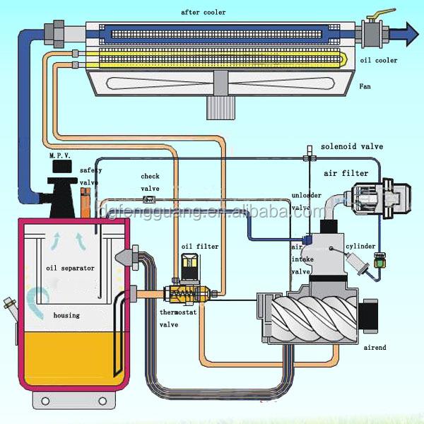 Fusheng Air Compressor Part Thermostat Valve Assembly Thermostat ...