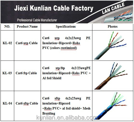 network cat5 diagram 12 years professional utp ftp stp sftp cat5e cat6 cat6a wiring diagram for network cat5