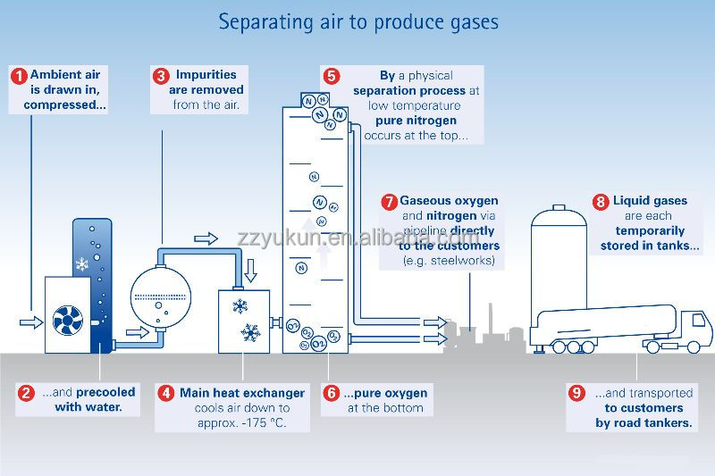 Cryogenic air separation process description essay
