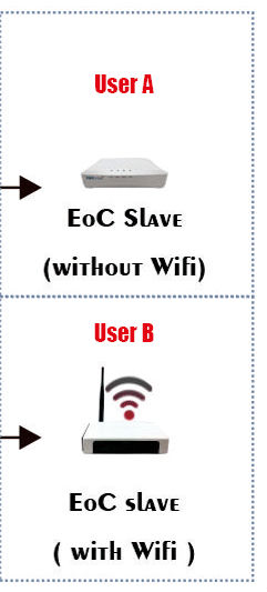 Hot Sale Eoc Modem Eoc Master Eoc Slave Devices For