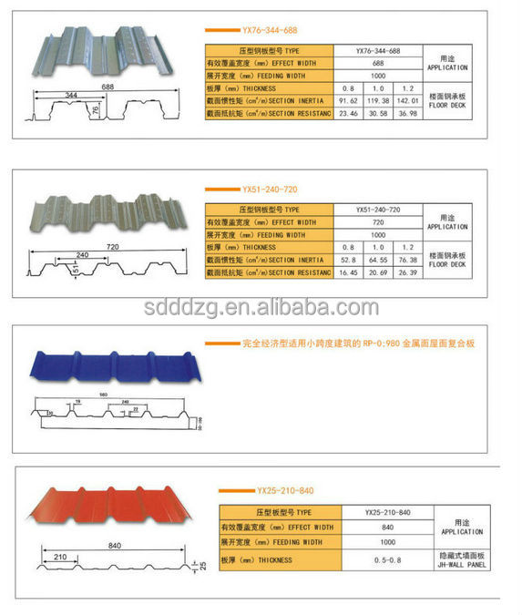 Zinc Color Coated Corrugated Metal Roof Sheet Sizes View