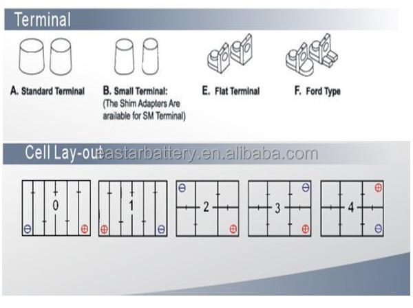 china manufacturer wholesale lead acid automotive start car truck battery bus battery n40 12v. Black Bedroom Furniture Sets. Home Design Ideas