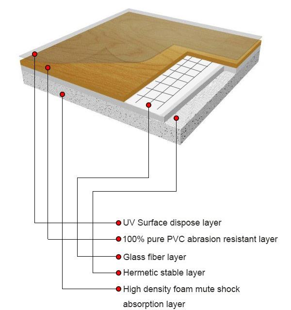 Laminate Flooring Floor Tile Designs Linoleum Flooring