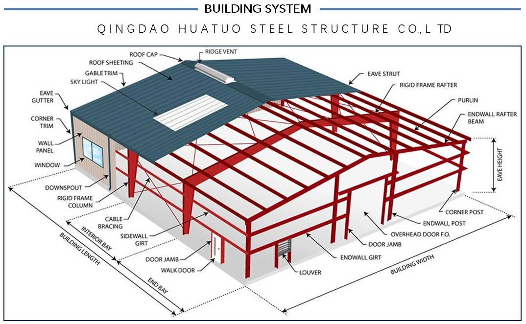 China low cost 1000 square meter  Economical Steel Building Garage Hangar Steel Structure prefabricated warehouse