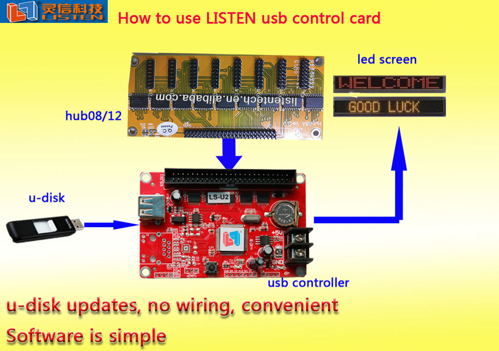 Led Sign Board Controller Ls-u2