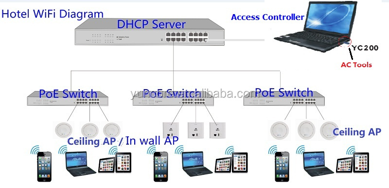 Inwall Ceiling Router Ap Product,Wall Mounted Plug,Wifi Ap Poe ...