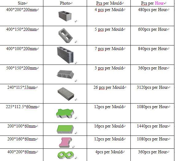 block making machine price list