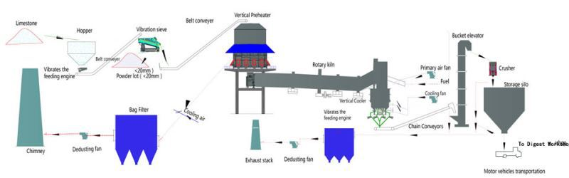Wet Process Active Lime Kiln For Activated Carbon