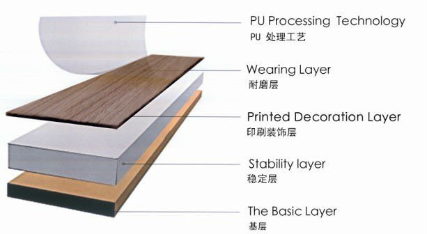 Pvc Material And Plastic Flooring Type Korean Luxury Vinyl