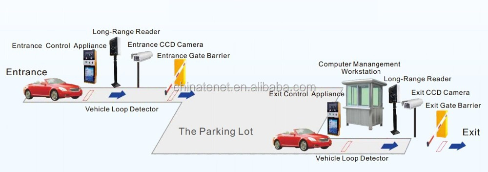 Long Range 433mhz Bluetooth Rfid Reader For Car Park Access ...