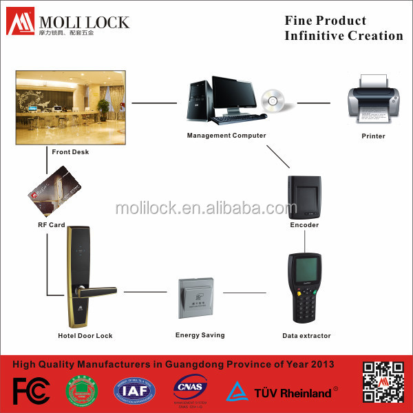 Easy To Install Door Lock,Card Swipe Door Lock,Hotel Room Card Lock System  - Buy Card Swipe Door Lock,Hotel Room Card Lock System,Easy To Install Door
