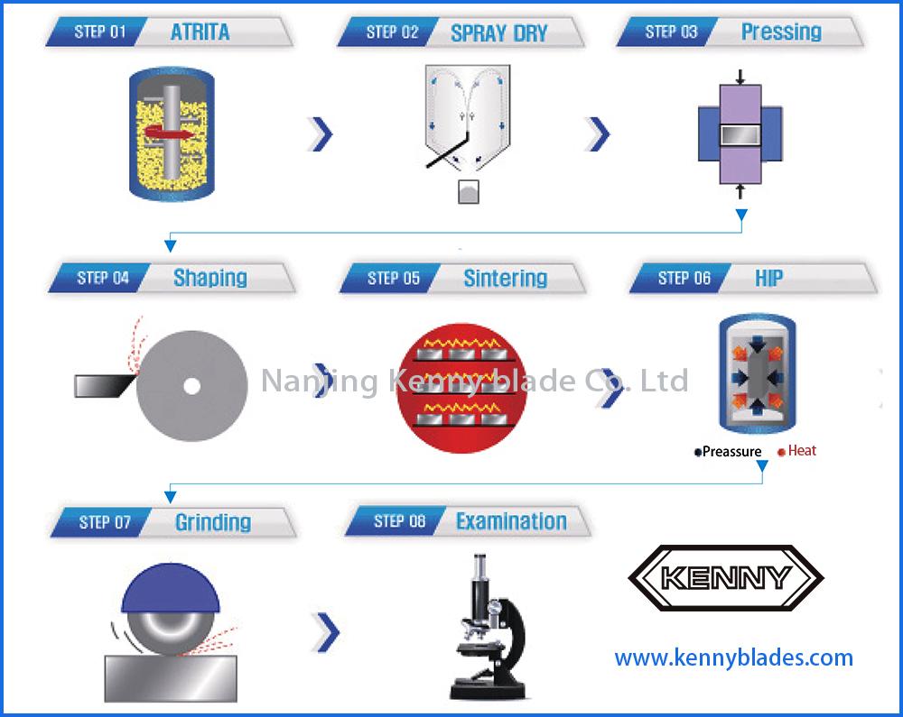nanjing kenny blade production process.png