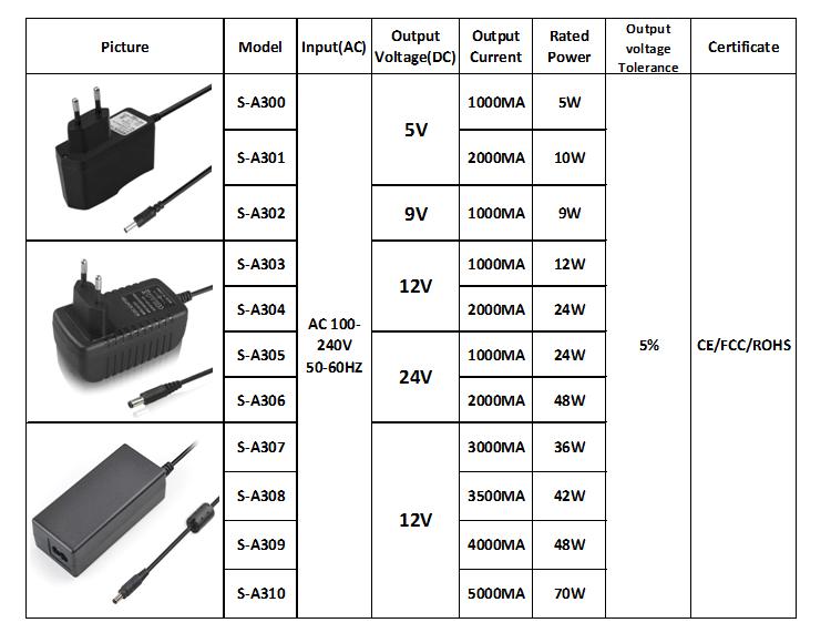 Güç adaptörü 5V 1A 2A 12V 1A 2A AC DC güç kaynağı ile 304 anahtarı