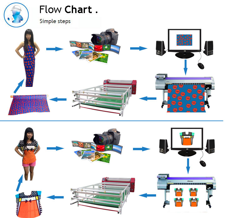 Image result for What is sublimation printing and how does it work?
