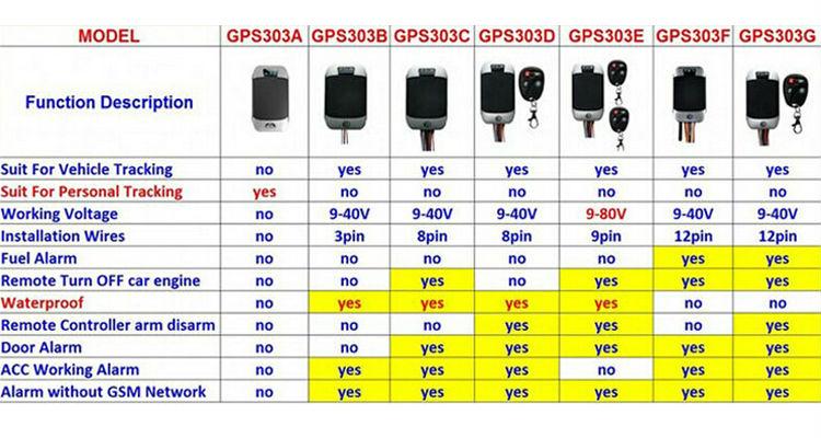 Gps Vehicle Tracker Tk 103 303 Accurate Vehicle Tracker Manual Gps ...