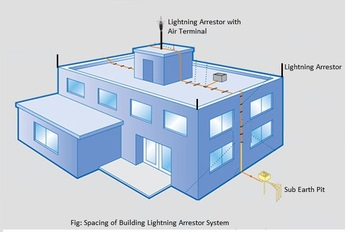 Lightning Protection Earthing System Buy Earthing Lightning Protection System Product On Alibaba Com