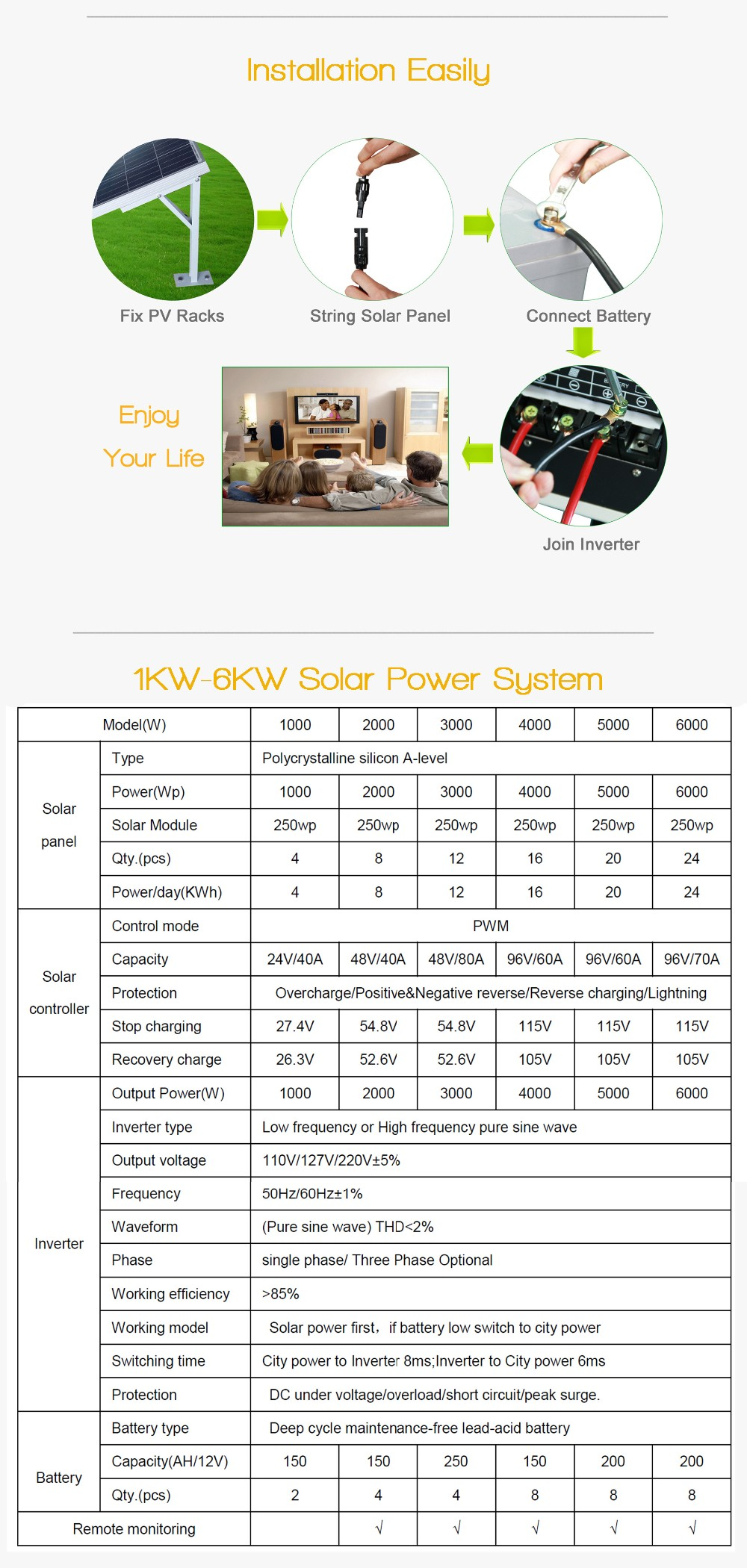 Lithium Ion Battery 5000w 220v Portable Solar Power Generator For