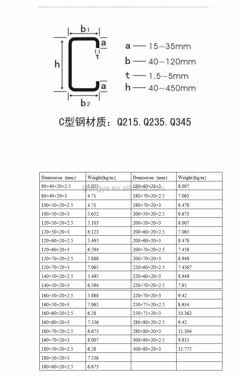 Construction Material Slotted C Channel C Section Steel