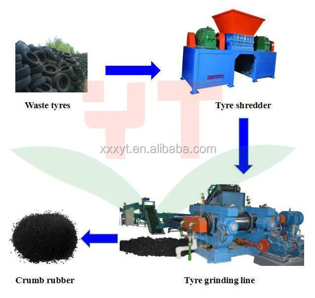 Waste tire recycling plant/rubber powder making machine