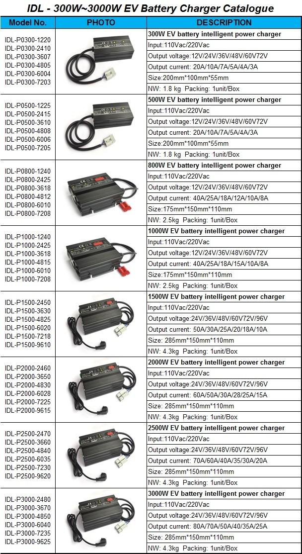 IDL - 300W~3000W EV Battery Charger Catalogue