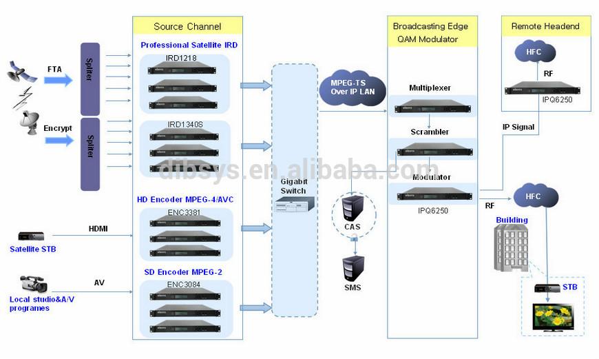 Cat V Wiring Diagram : Calidad superior dvb c catv cabecera digital equipos y
