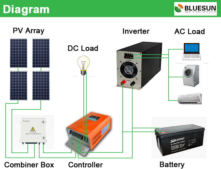 Bluesun Cheap Design Long Time Benefit Portable 300w Solar