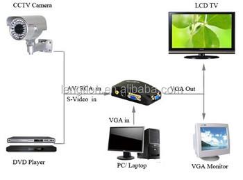 Pc Composite Av S Video To Vga Tv Converter Signal Switch Adapter Box Conversion