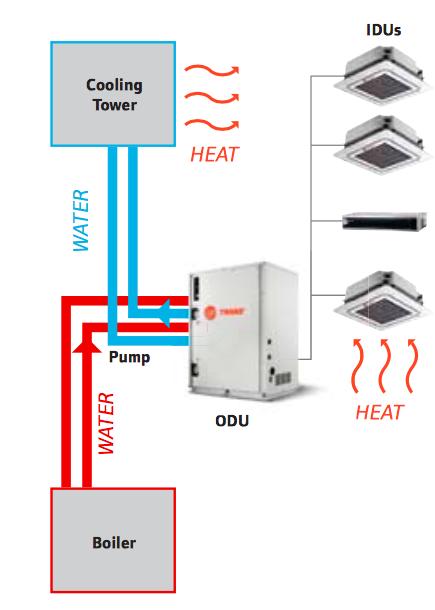 Trane Air Conditioning Vrf Water Source Unit Buy Trane